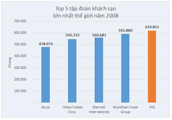 Top-5-tập-đoàn-lớn-nhất-thế-giới-về-số-phòng-khách-sạn
